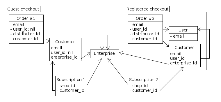 OFN-customer-order-enterprise